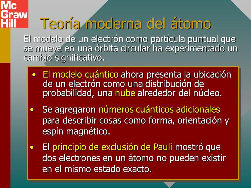 Teoría moderna del átomo