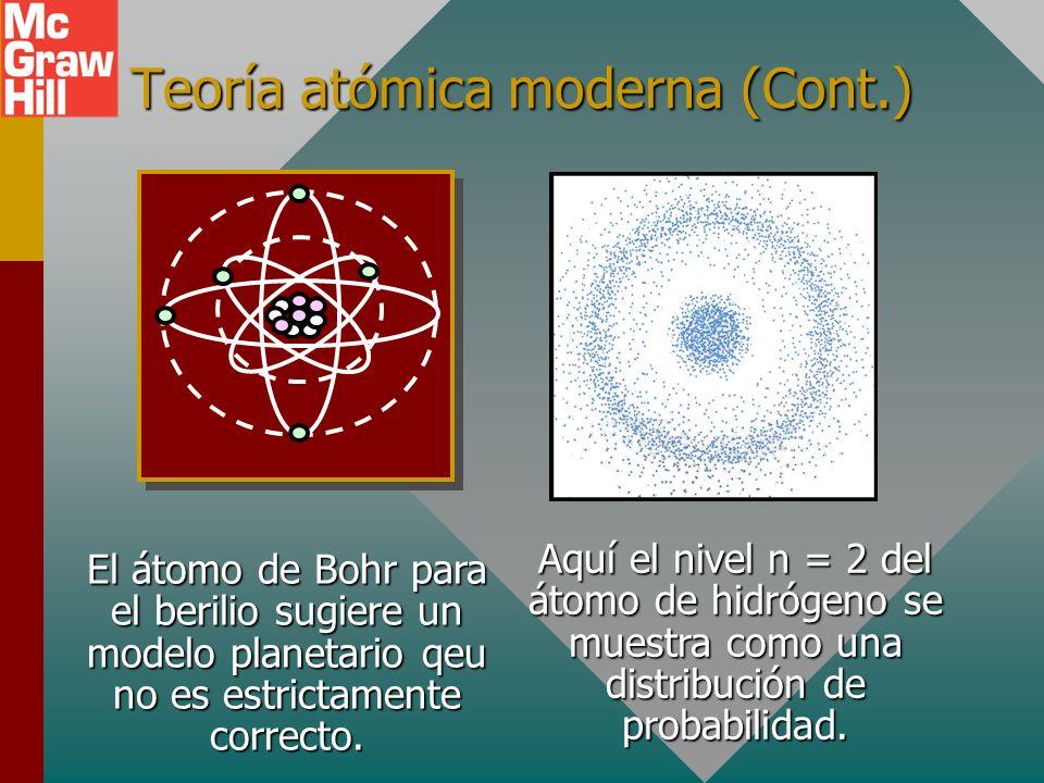 Teoría atómica moderna (Cont.)