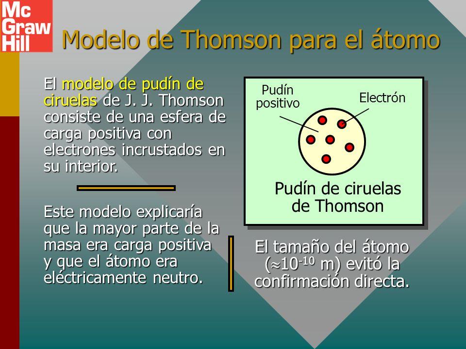 Modelo de Thomson para el átomo