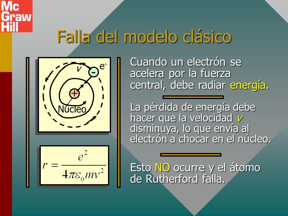 Falla del modelo clásico