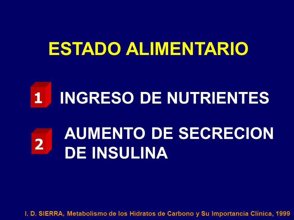 ESTADO ALIMENTARIO INGRESO DE NUTRIENTES AUMENTO DE SECRECION