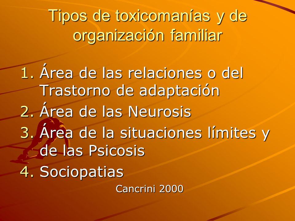 Tipos de toxicomanías y de organización familiar