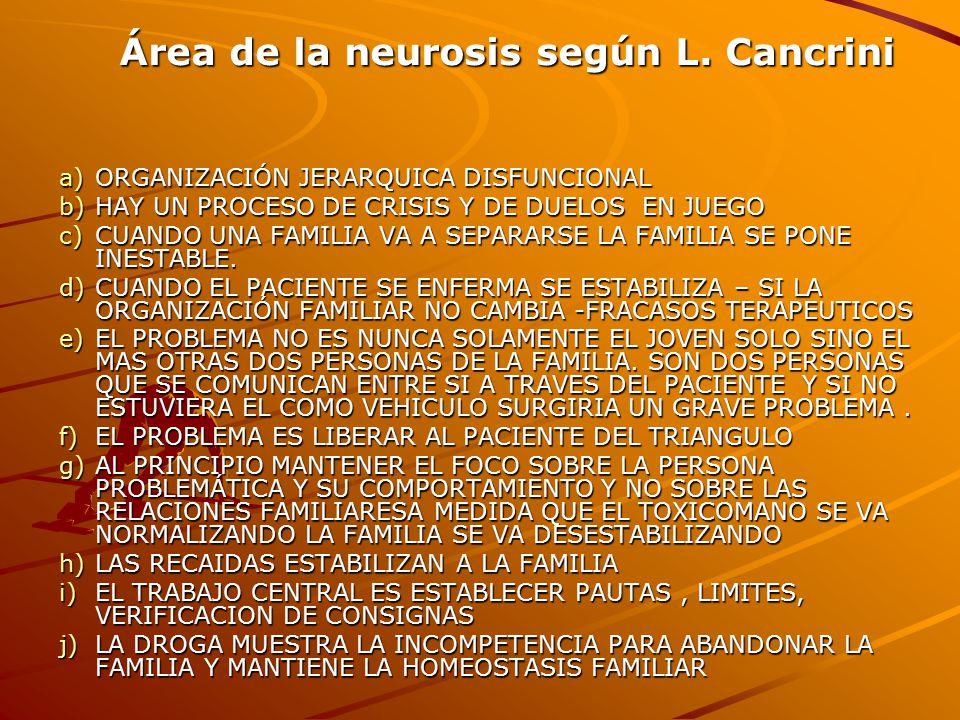 Área de la neurosis según L. Cancrini