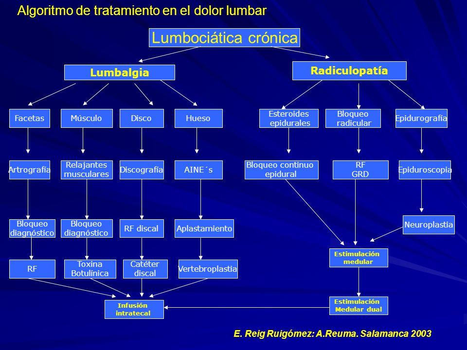 Lumbociática crónica Algoritmo de tratamiento en el dolor lumbar