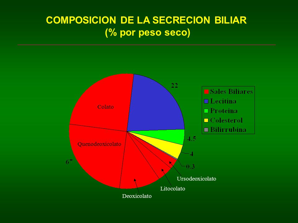 COMPOSICION DE LA SECRECION BILIAR