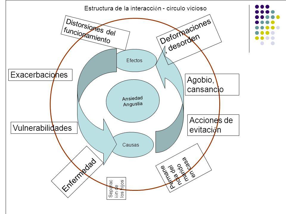 Estructura de la interacción - circulo vicioso