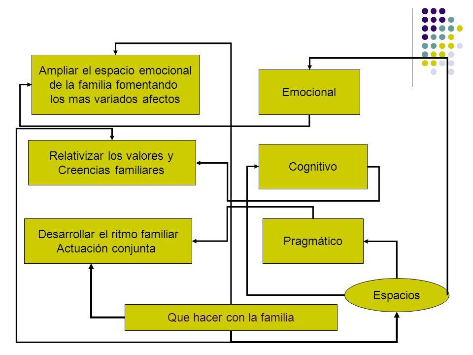 Ampliar el espacio emocional de la familia fomentando