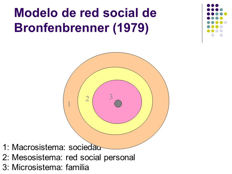 Modelo de red social de Bronfenbrenner (1979)