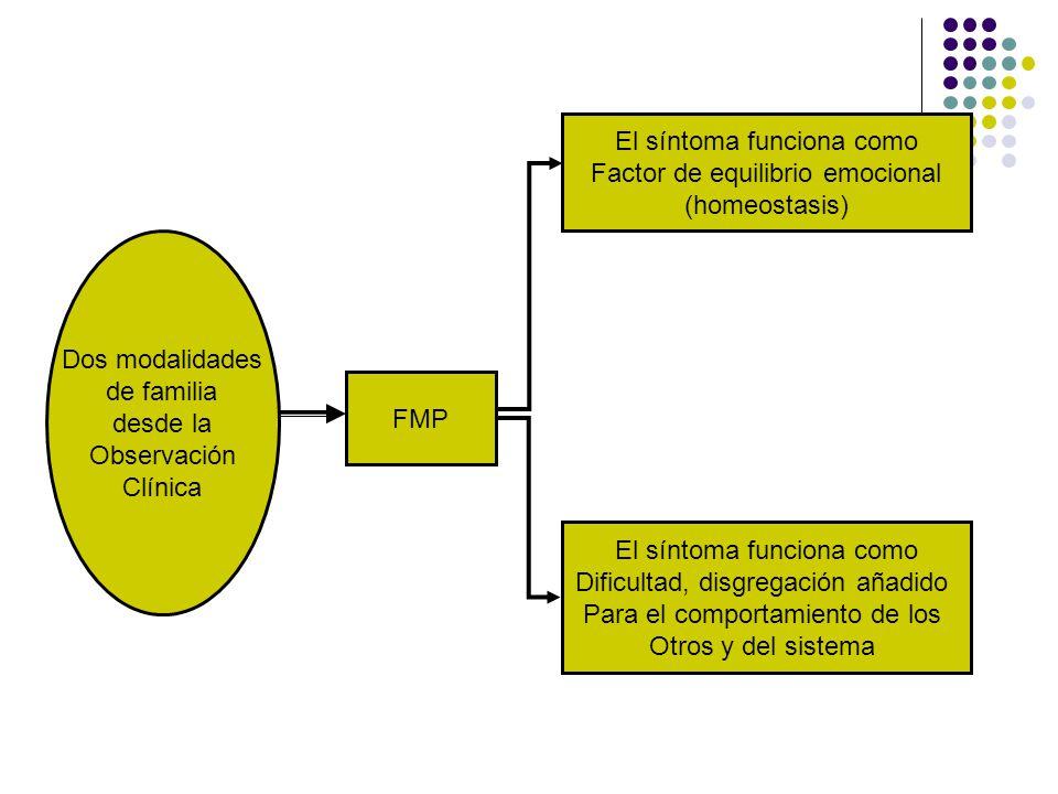 El síntoma funciona como Factor de equilibrio emocional (homeostasis)