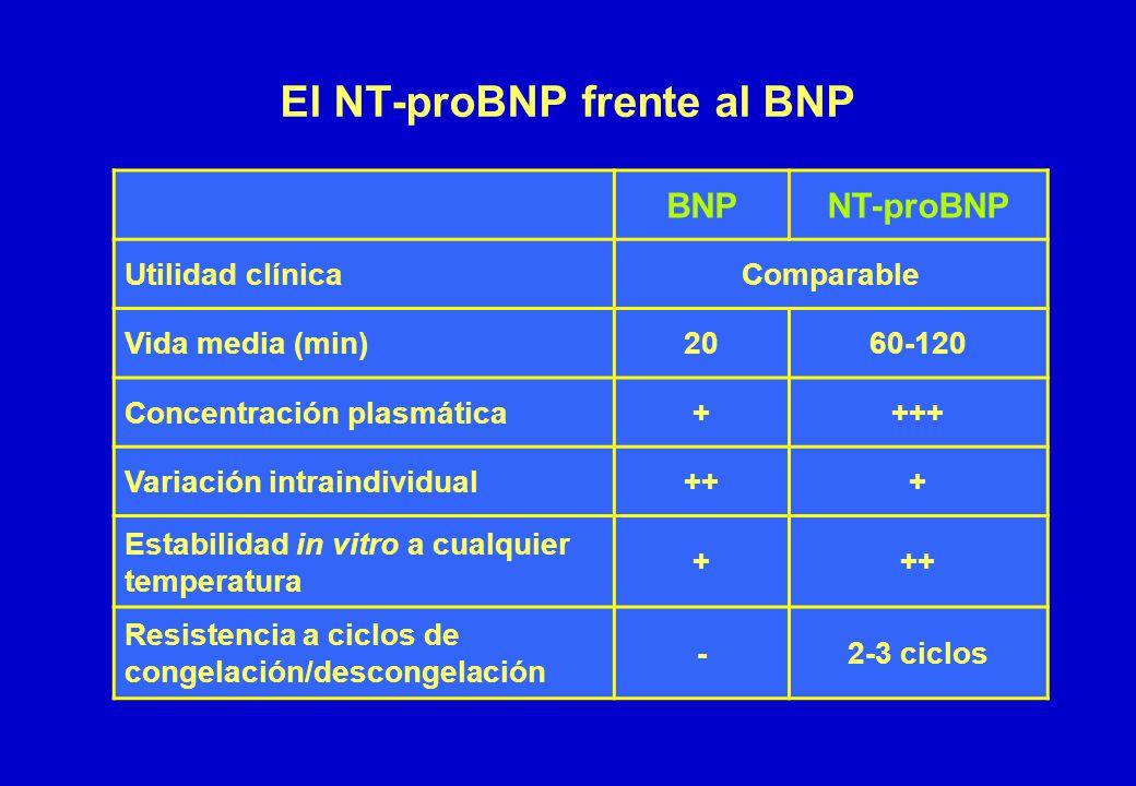 El NT-proBNP frente al BNP