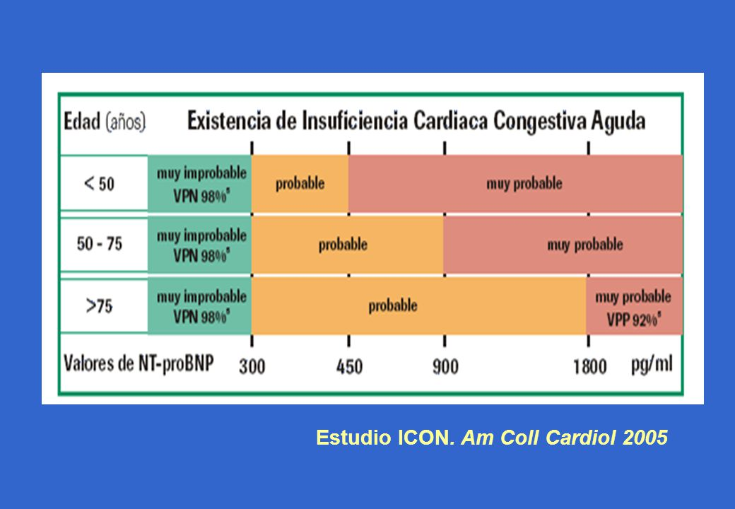 Estudio ICON. Am Coll Cardiol 2005