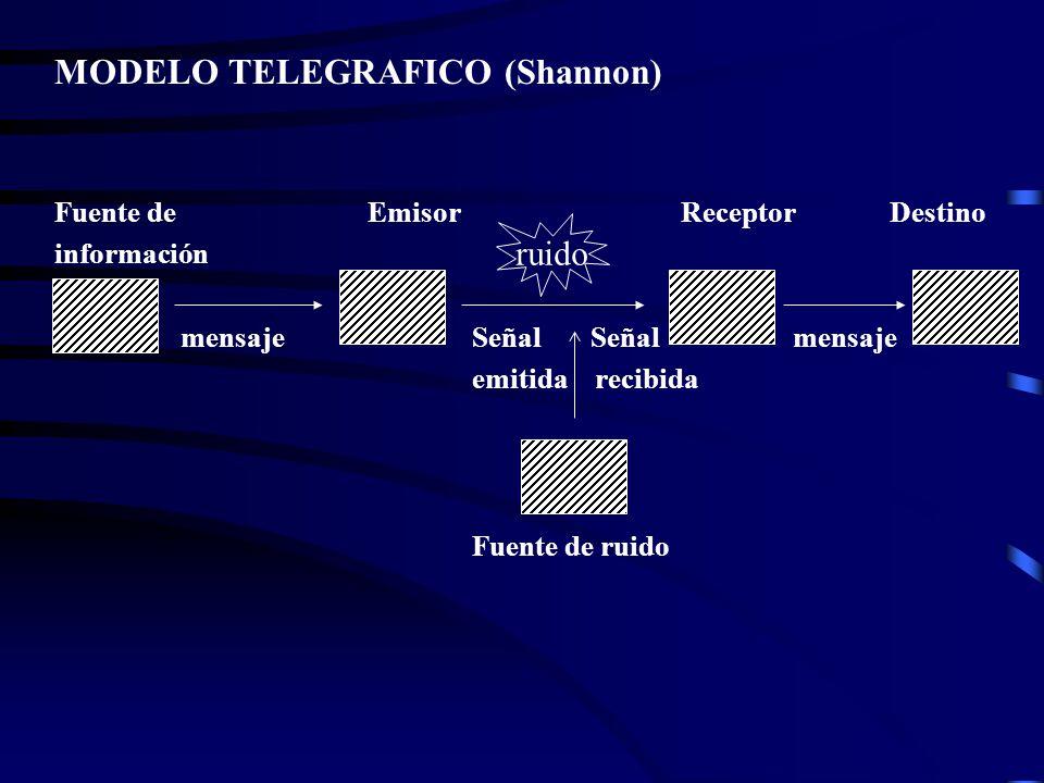 MODELO TELEGRAFICO (Shannon)