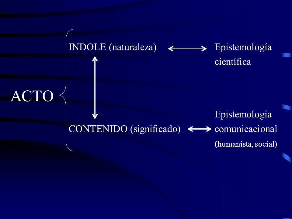 ACTO INDOLE (naturaleza) Epistemología científica Epistemología
