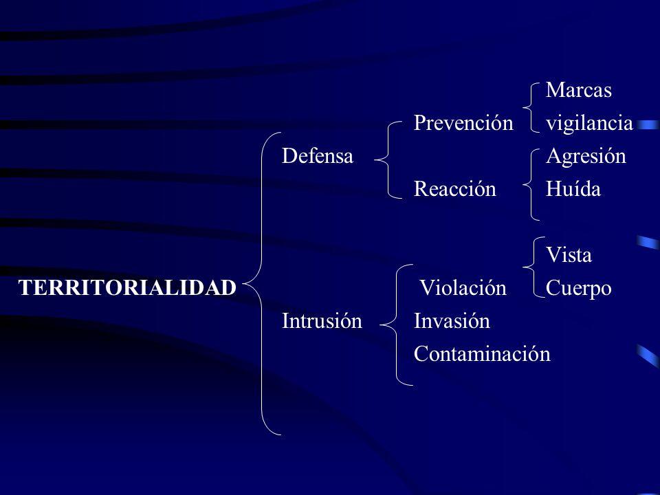 Marcas Prevención vigilancia. Defensa Agresión. Reacción Huída. Vista. TERRITORIALIDAD Violación Cuerpo.