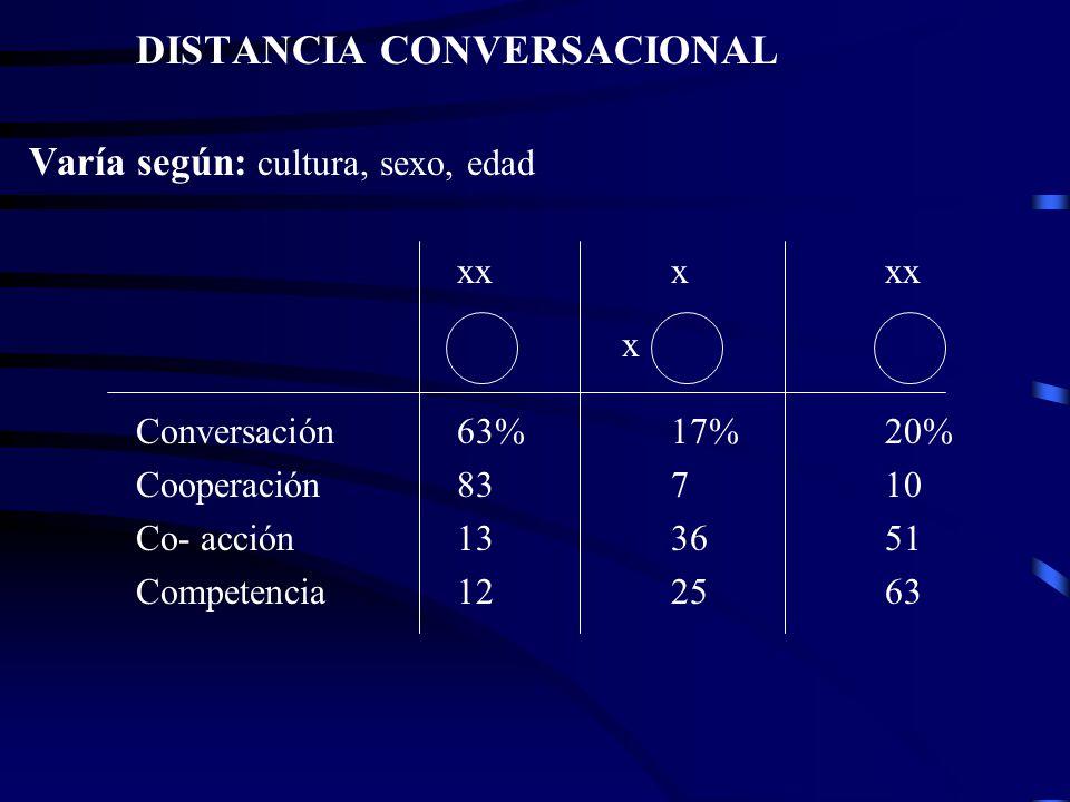 DISTANCIA CONVERSACIONAL