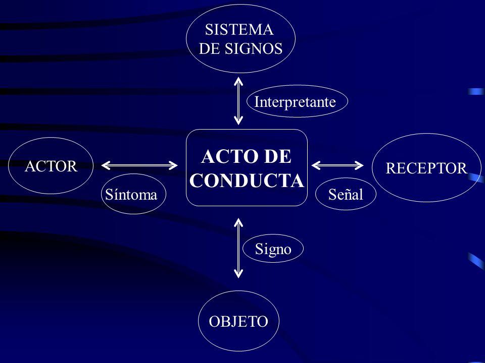 ACTO DE CONDUCTA SISTEMA DE SIGNOS Interpretante ACTOR RECEPTOR