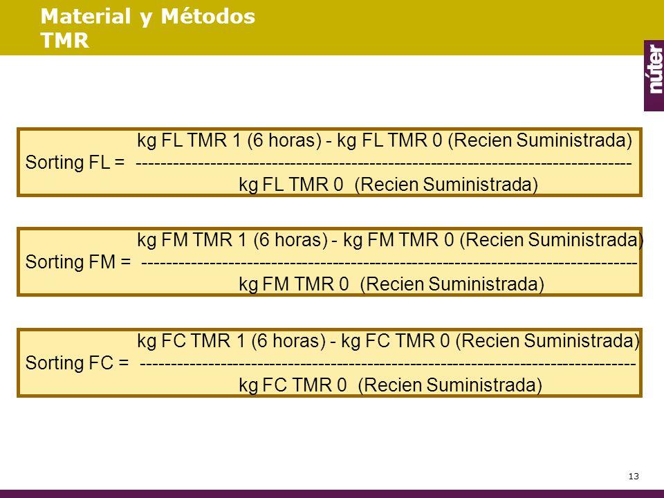Material y Métodos TMR kg FL TMR 1 (6 horas) - kg FL TMR 0 (Recien Suministrada)