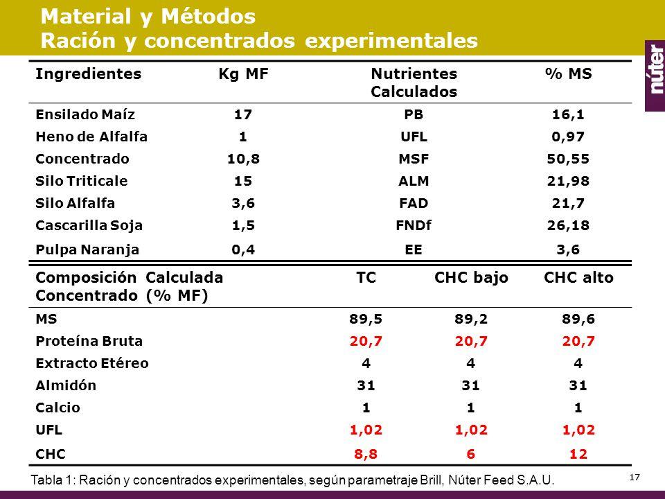 Material y Métodos Ración y concentrados experimentales