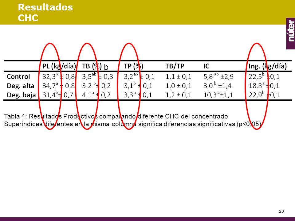 Resultados CHC b. Tabla 4: Resultados Productivos comparando diferente CHC del concentrado.