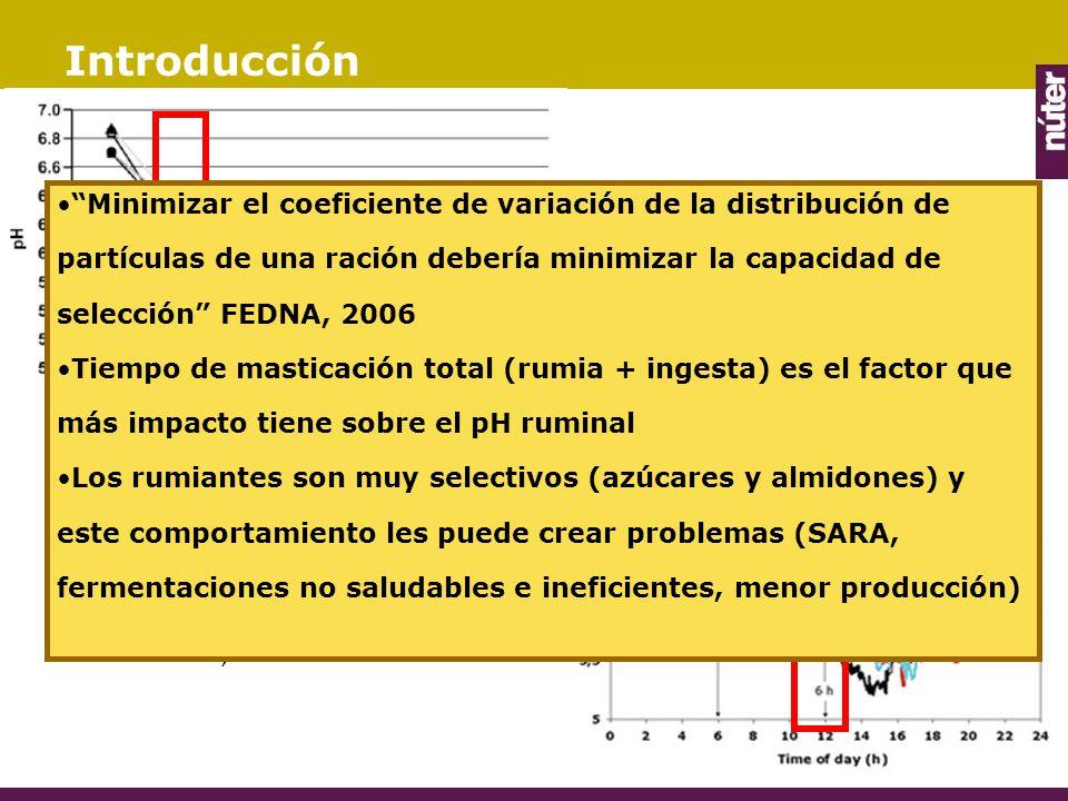 Introducción Gráfico 1: Fluctuación del pH ruminal a través del sorting y del diferente tamaño de partícula.