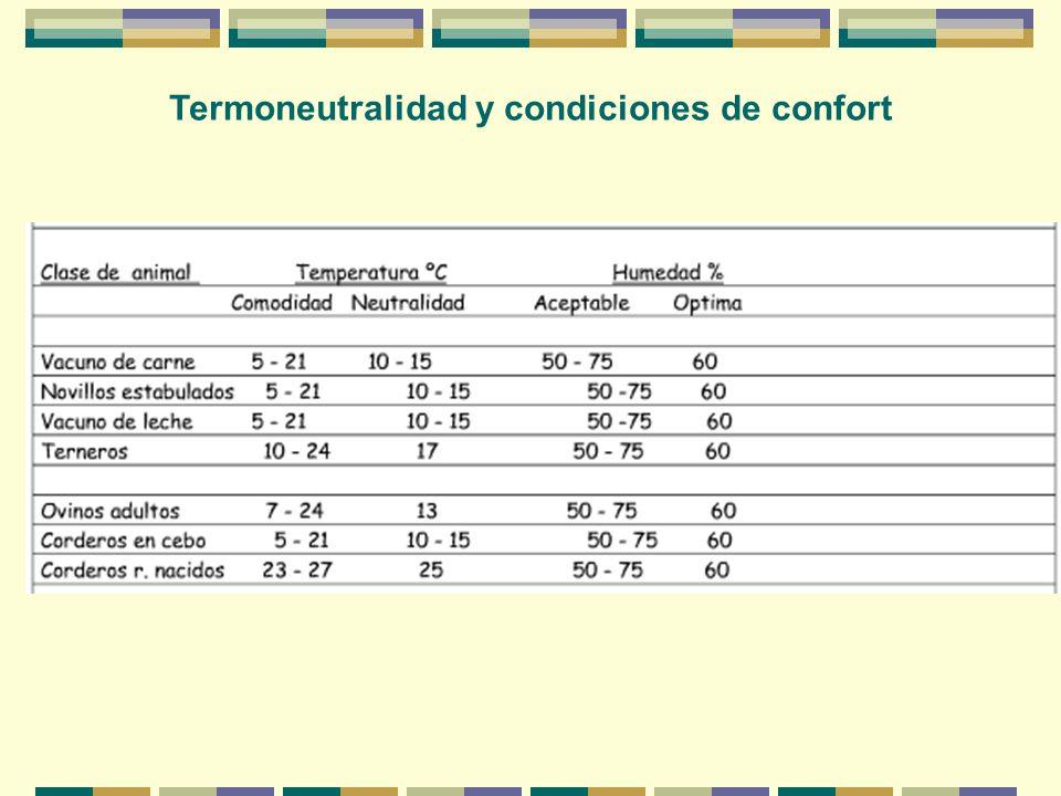 Termoneutralidad y condiciones de confort
