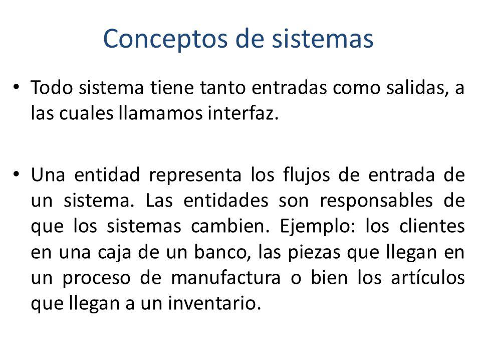 Conceptos de sistemas Todo sistema tiene tanto entradas como salidas, a las cuales llamamos interfaz.