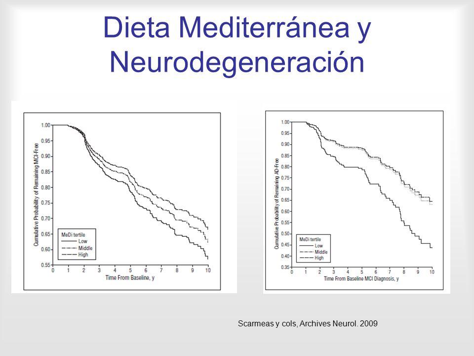 Dieta Mediterránea y Neurodegeneración