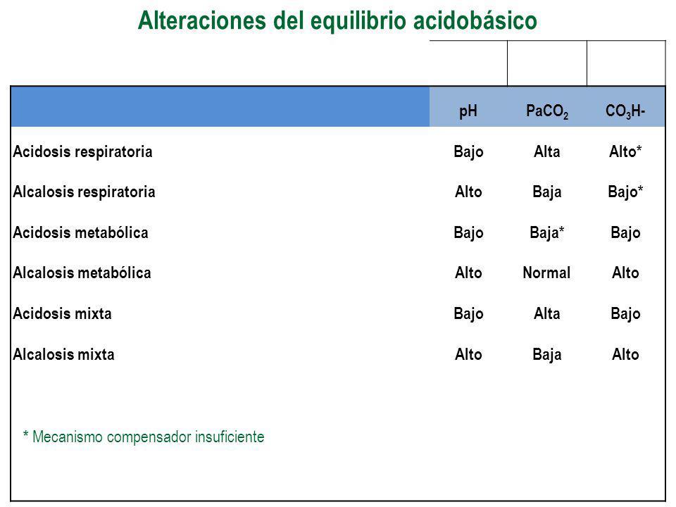 Alteraciones del equilibrio acidobásico