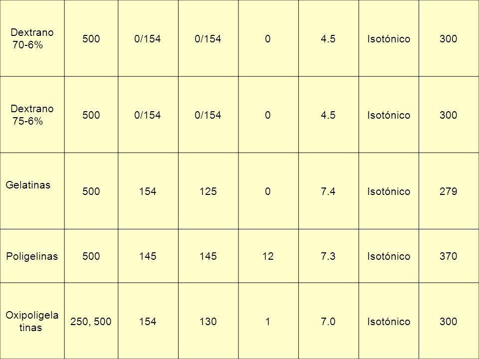 Dextrano 70-6% 500. 0/154. 4.5. Isotónico. 300. Dextrano 75-6% Gelatinas 154.