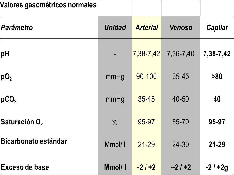 Valores gasométricos normales