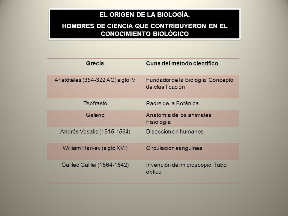 EL ORIGEN DE LA BIOLOGÍA.