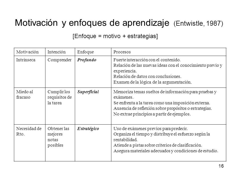 Motivación y enfoques de aprendizaje (Entwistle, 1987)
