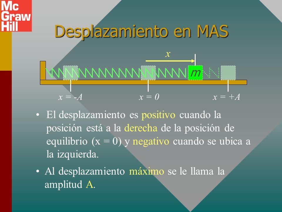 Desplazamiento en MAS m x