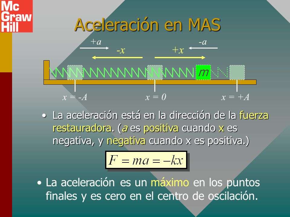 Aceleración en MAS m -x +x