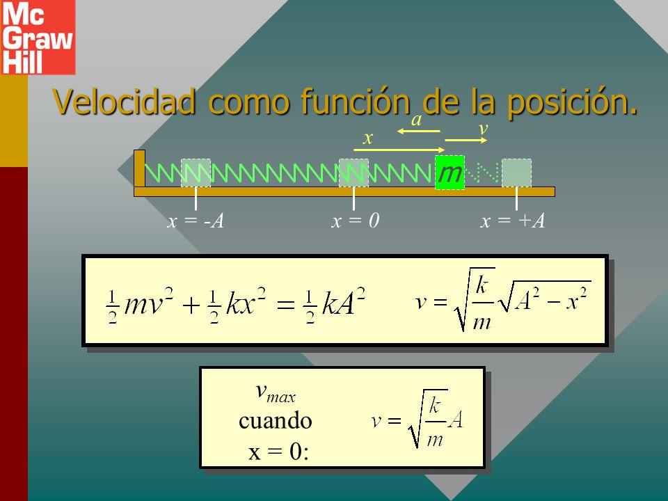 Velocidad como función de la posición.