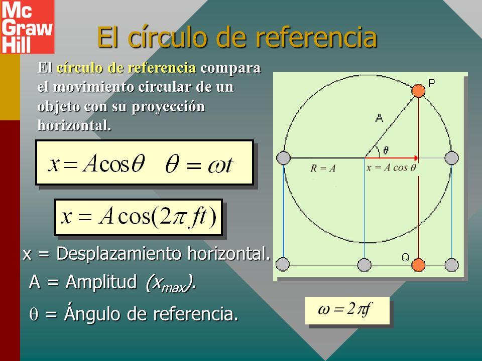 El círculo de referencia