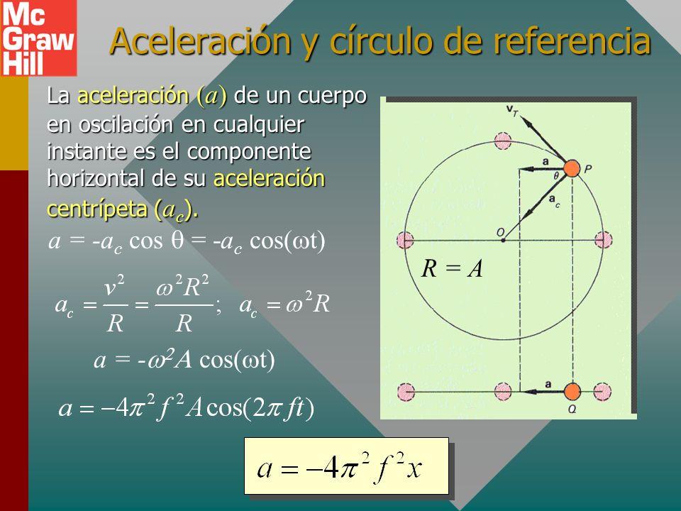 Aceleración y círculo de referencia