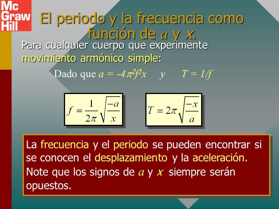 El periodo y la frecuencia como función de a y x.