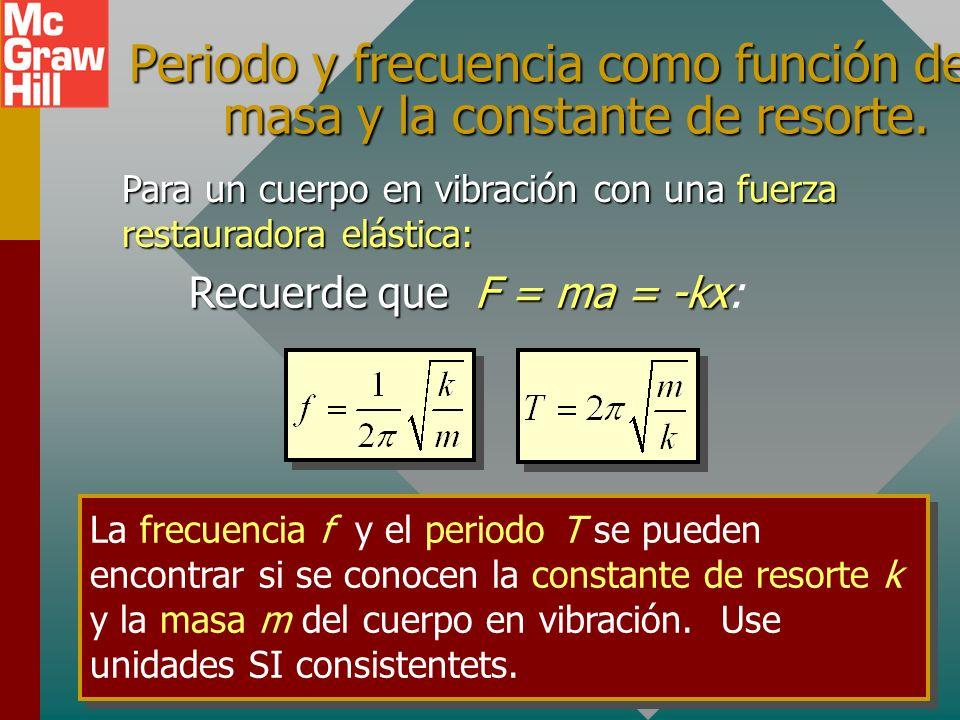 Recuerde que F = ma = -kx: