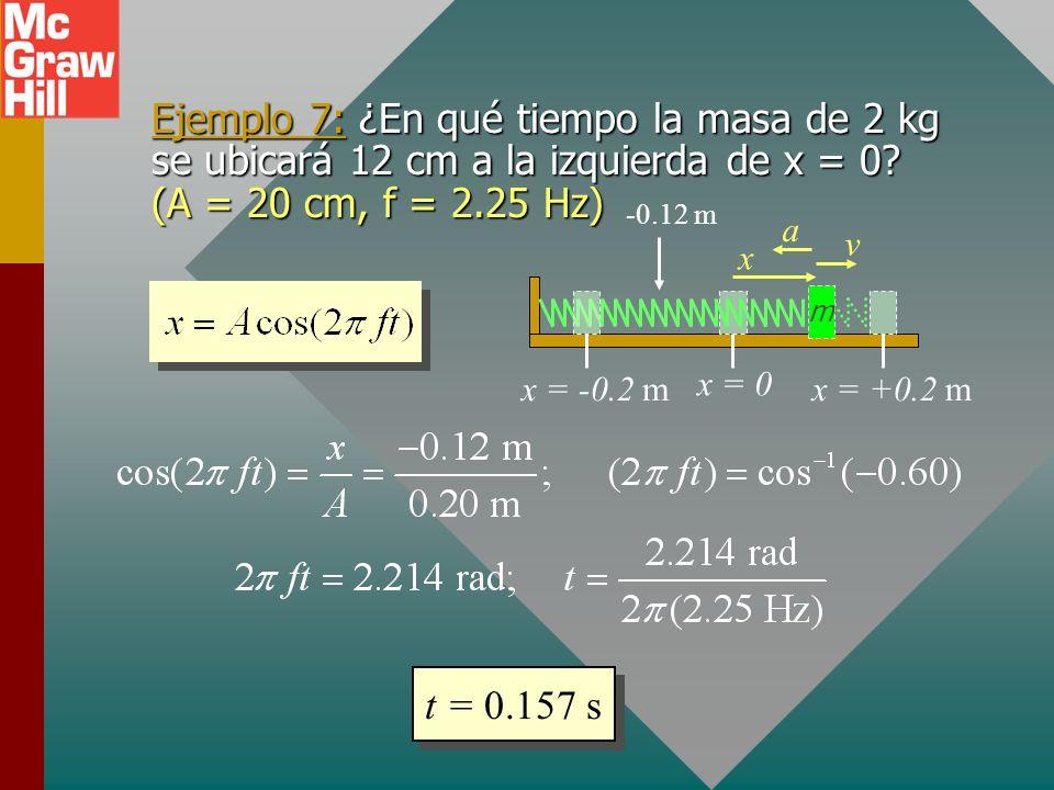 Ejemplo 7: ¿En qué tiempo la masa de 2 kg se ubicará 12 cm a la izquierda de x = 0 (A = 20 cm, f = 2.25 Hz)