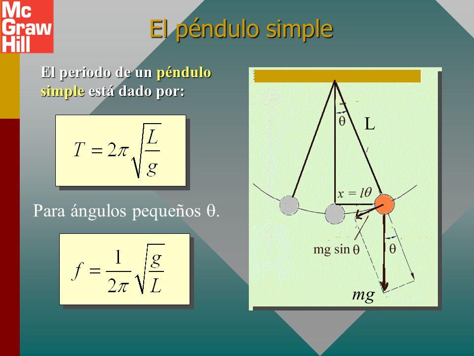Para ángulos pequeños q.