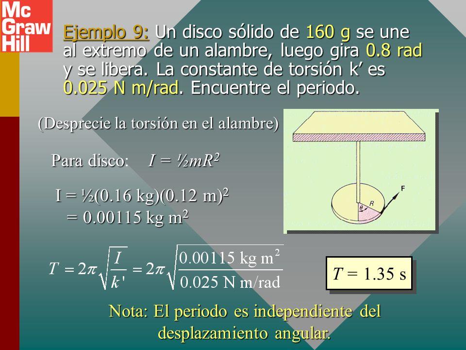 Nota: El periodo es independiente del desplazamiento angular.