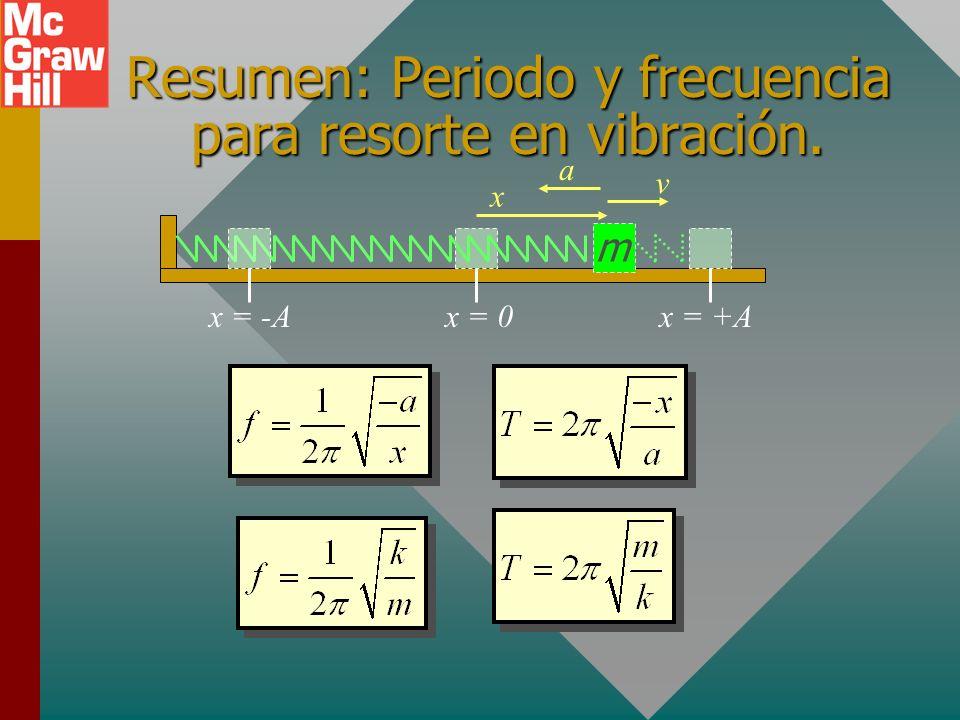 Resumen: Periodo y frecuencia para resorte en vibración.