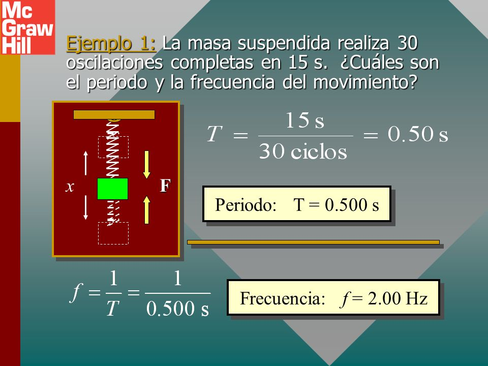 Ejemplo 1: La masa suspendida realiza 30 oscilaciones completas en 15 s. ¿Cuáles son el periodo y la frecuencia del movimiento