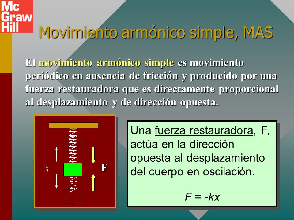 Movimiento armónico simple, MAS