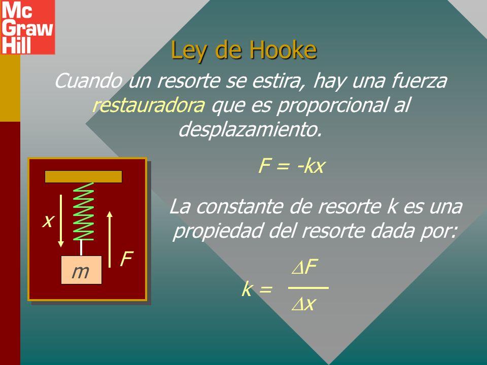 La constante de resorte k es una propiedad del resorte dada por: