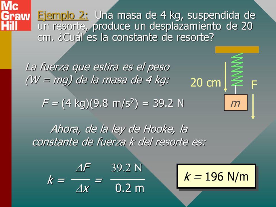 Ejemplo 2: Una masa de 4 kg, suspendida de un resorte, produce un desplazamiento de 20 cm. ¿Cuál es la constante de resorte