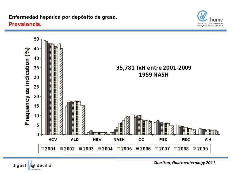 Prevalencia. 35,781 TxH entre 2001-2009 1959 NASH
