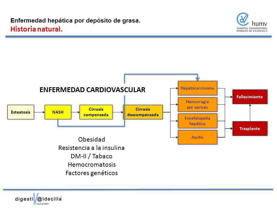 ENFERMEDAD CARDIOVASCULAR Cirrosis descompensada