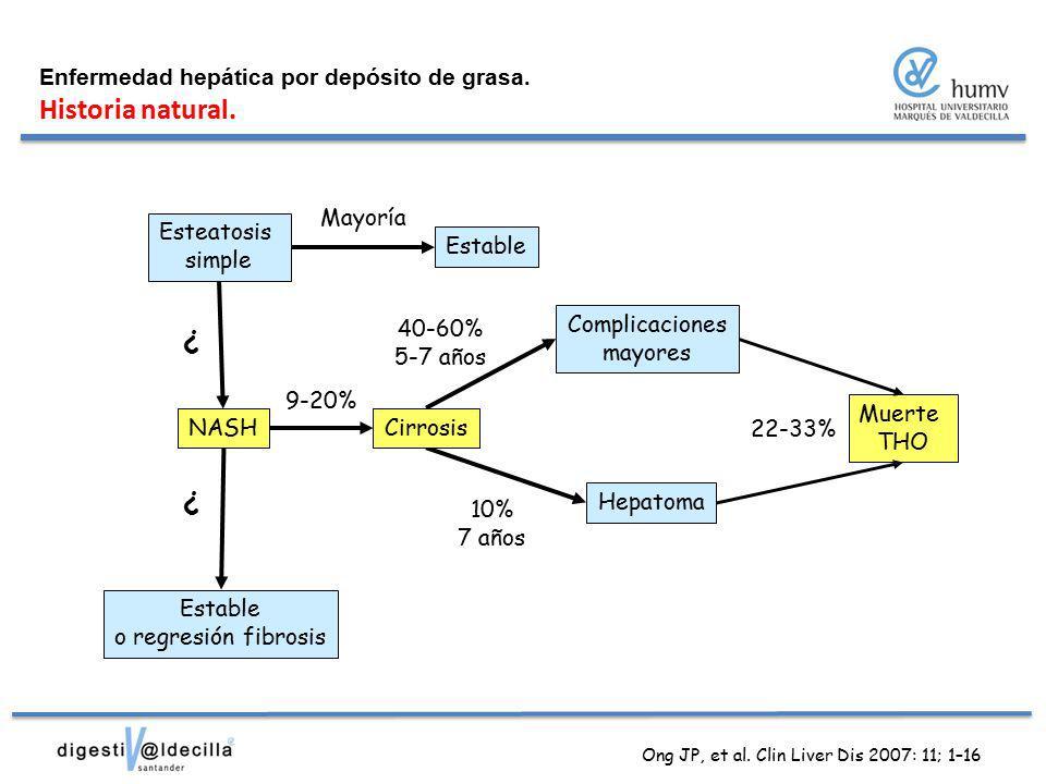 Ong JP, et al. Clin Liver Dis 2007: 11; 1–16
